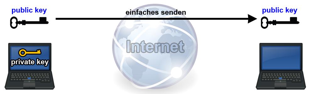 ssh-keygen -t rsa -b 4096 -c [pii_email_74df42d906f52975396e]