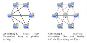 BitTorrent als peer-to-peer Protokoll steht in der Arbeit stark im Fokus.