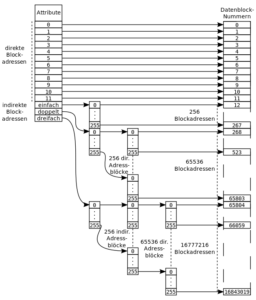 Inodes können inodex referenzieren.