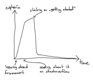 Frameworks zu verstehen und zu beherrschen braucht manchmal etwas Durchhaltevermögen.